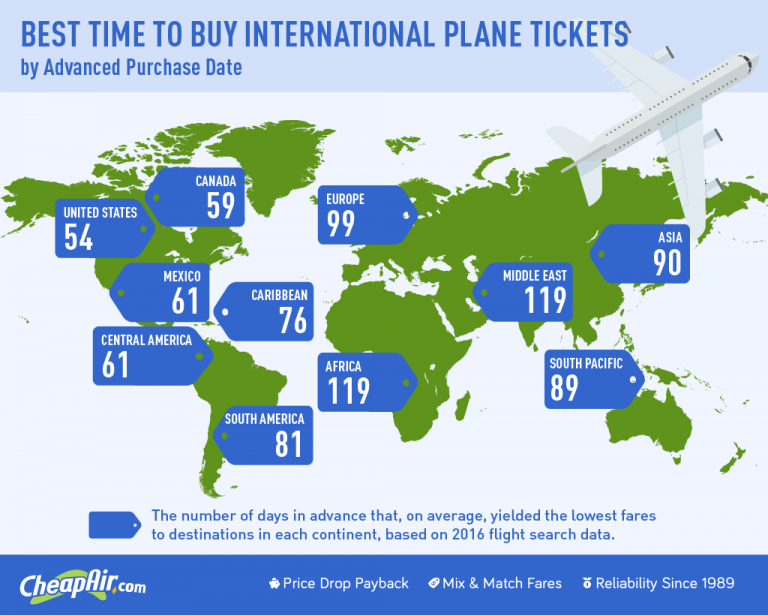 best time to book flight ticket